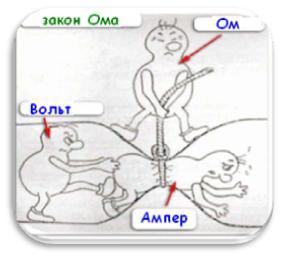 1 2 Закон Ома рис
