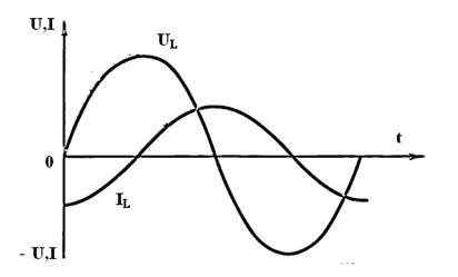1 9 L график 1