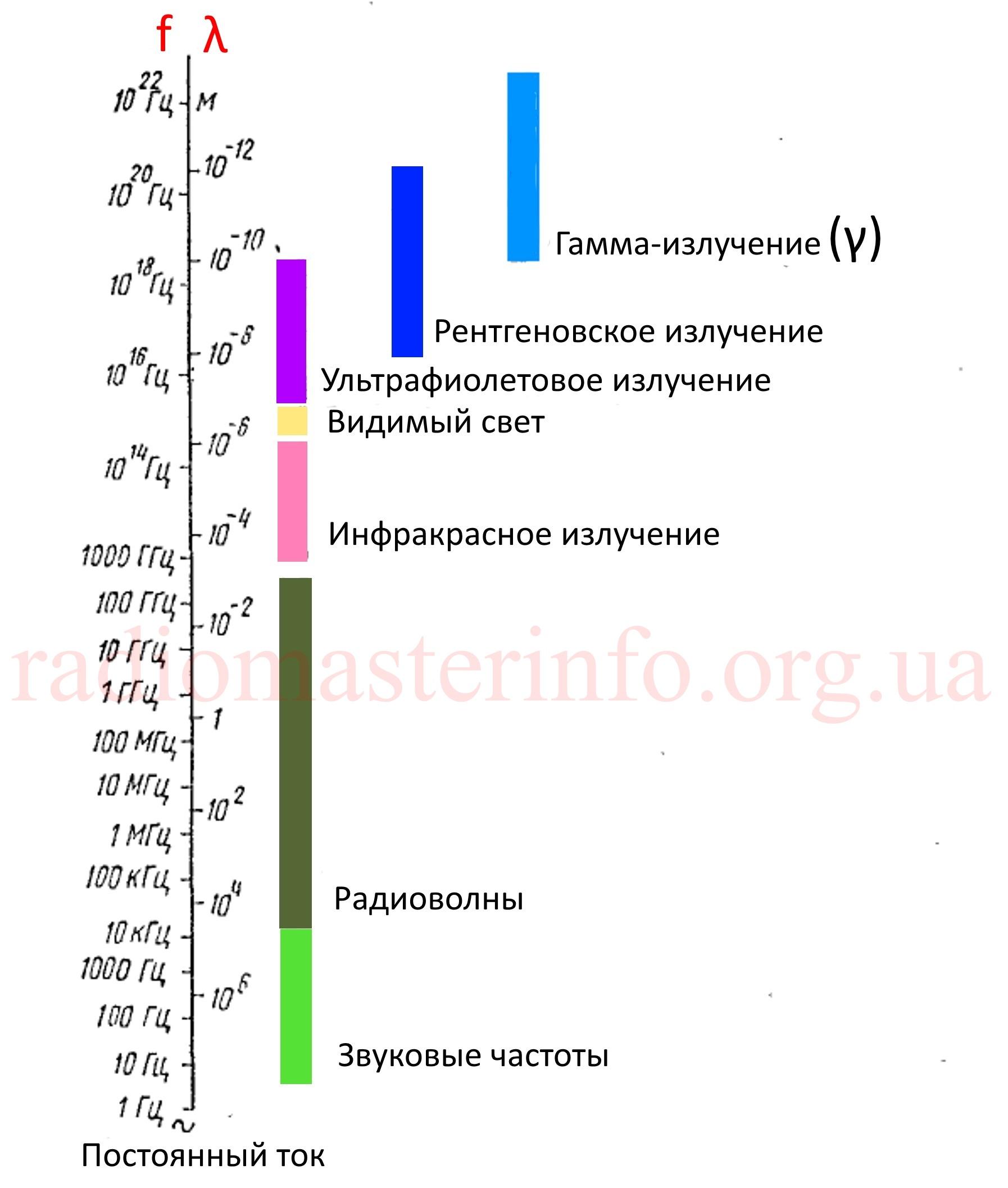 График частот 1v