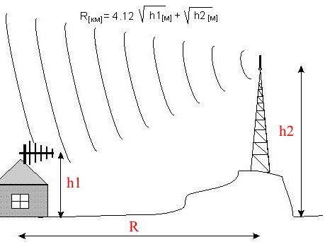 radio_wave7 a F