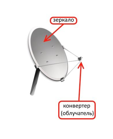 Спутник н