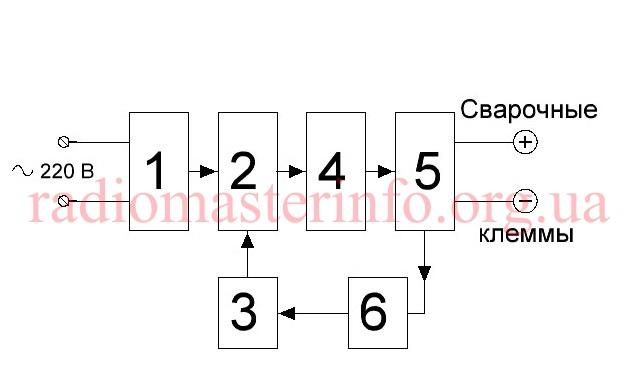 shema-strukturnaya-invertora-m-v